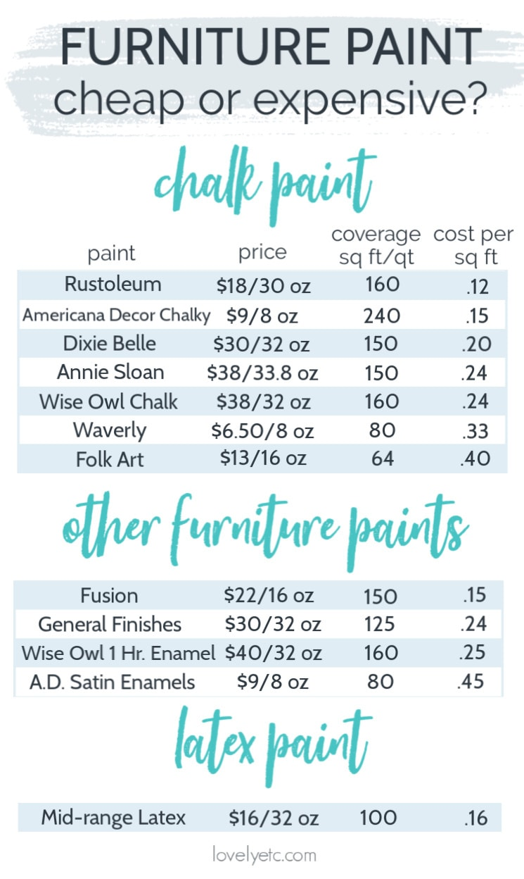 chart showing 12 different furniture paints and a cost breakdown of each